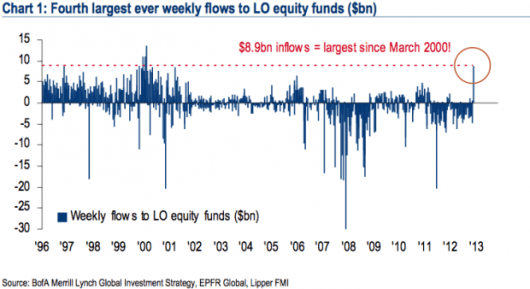inflow into equities