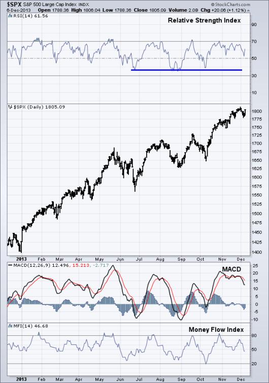 equity momentum