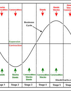 also where are we in the business cycle rh athrasher
