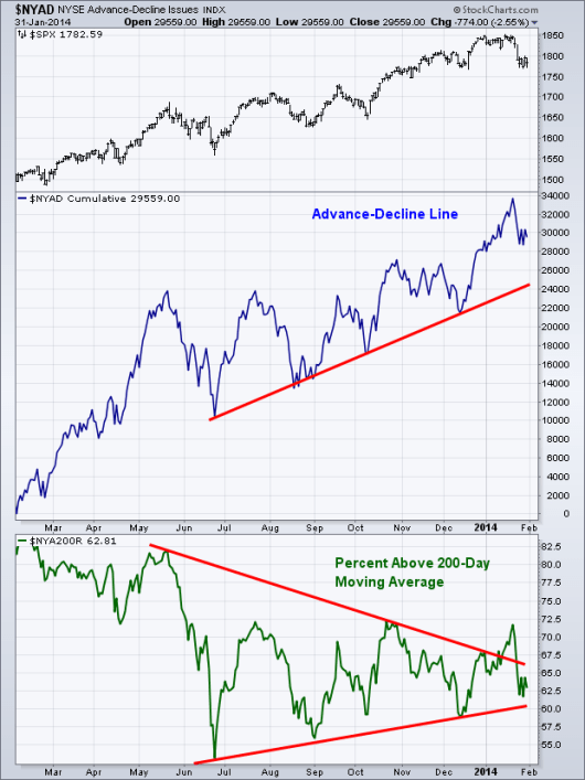 equity breadth