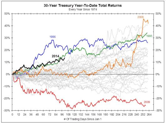 bond market rally Bianco