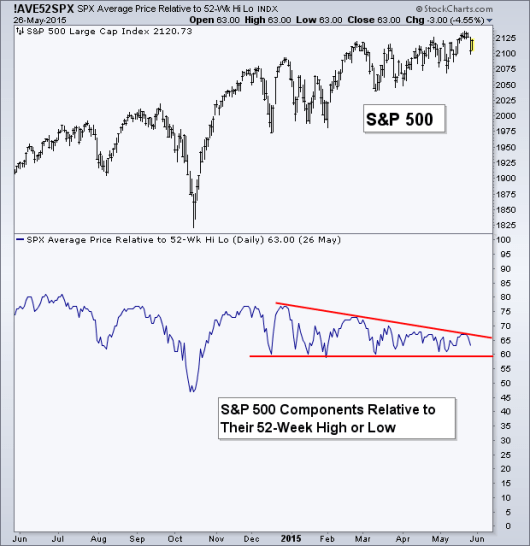 S&P components relative