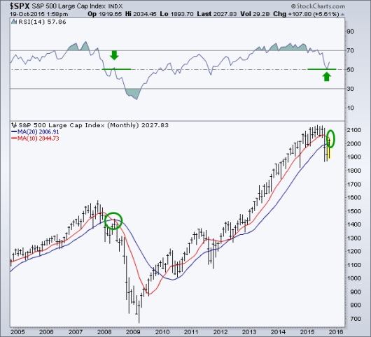 spx monthly current