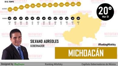 Silvano Aureoles, Mitofsky
