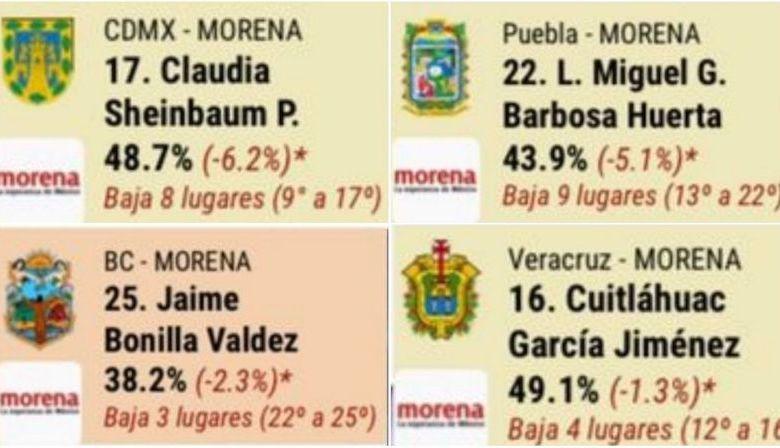 encuestas, gobernadores, Morena