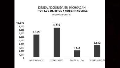 deuda pública, Michoacán