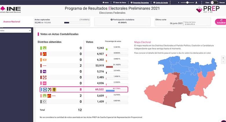 PREP, INE, Michoacán
