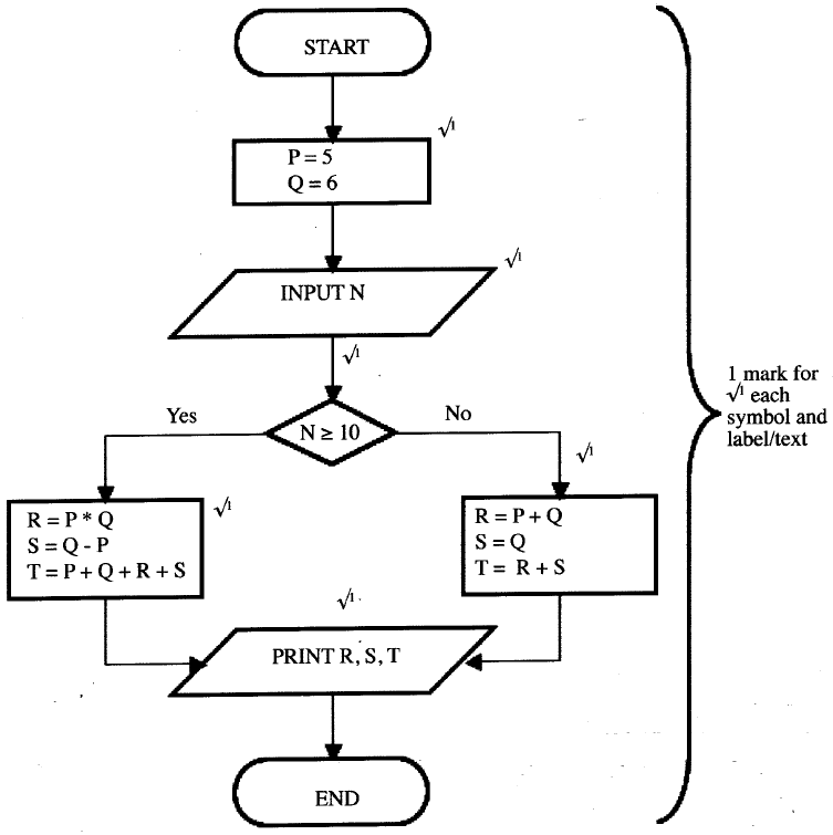 (a) State the use of each of the following flowchart