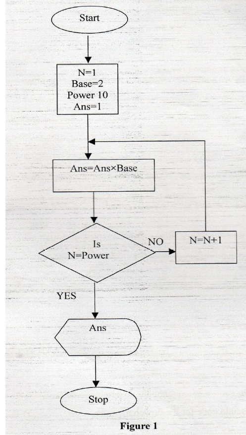 No.16. Figure 1 shows a flowchart. Use it to answer the