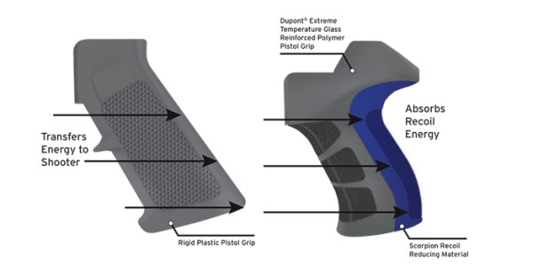 ATI Advanced Technology International X2 SCORPION RECOIL PISTOL GRIP