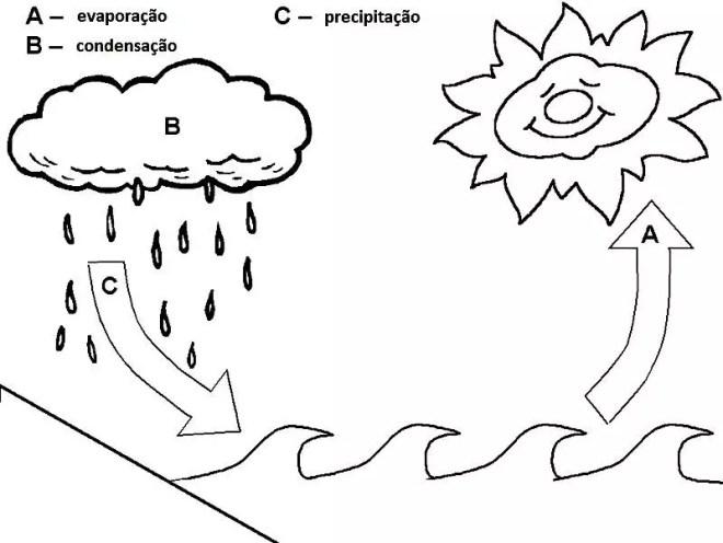 desenhos para colorir sobre a Água atividades para educação infantil