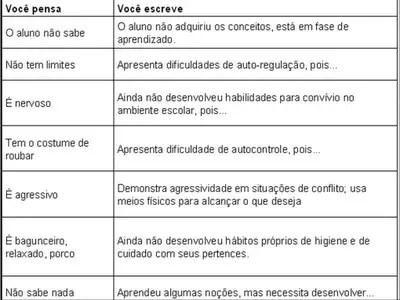 Frases Relatorio Atividades Para Educação Infantil
