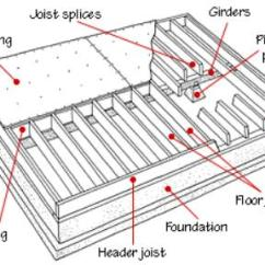 Balloon Framing Diagram Ak 47 Receiver Parts Foundation Joist, Beam, Sill, And Settlement Repair In Atlanta Ga
