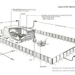 Tabernacle Wilderness Tribes Diagram Jeep Wrangler Front End Atlanta Center For Biblical Studies Audio Cd And Mp3