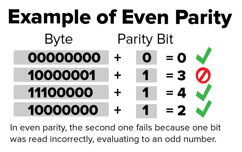 Parity Check Bits