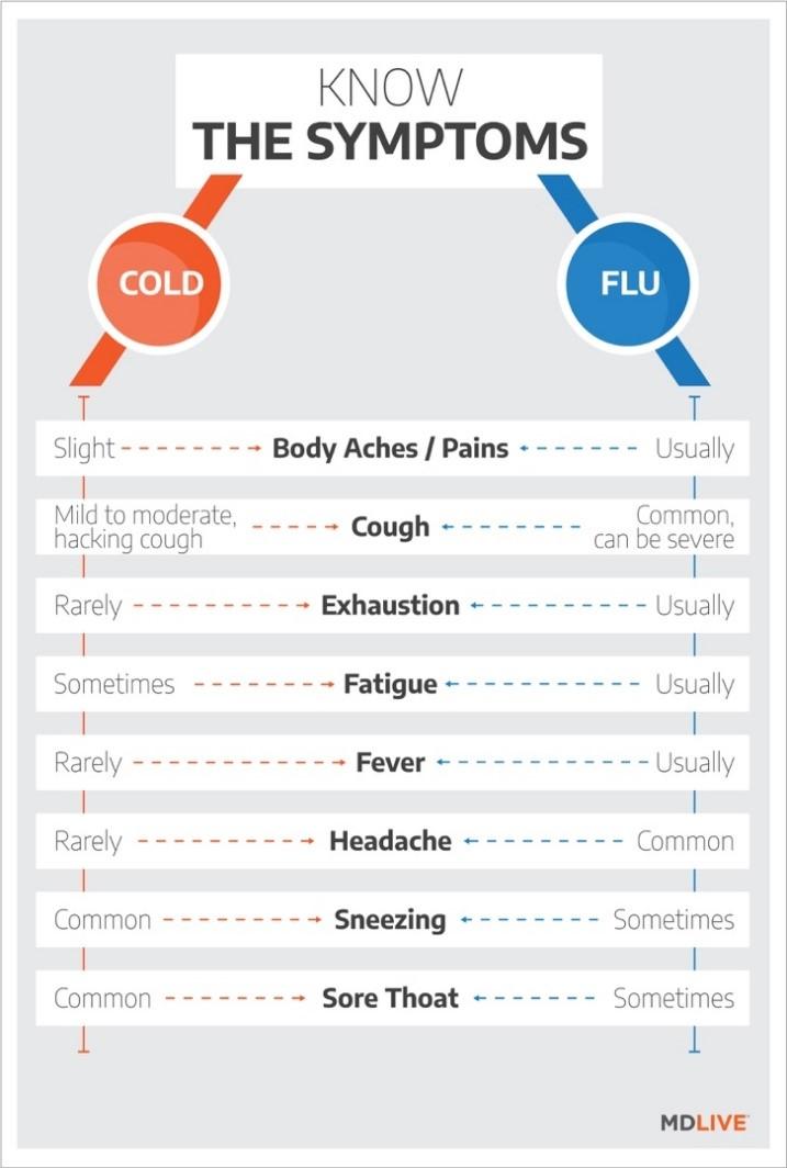Ask the Expert - Cold versus Flu - Atlantic Health