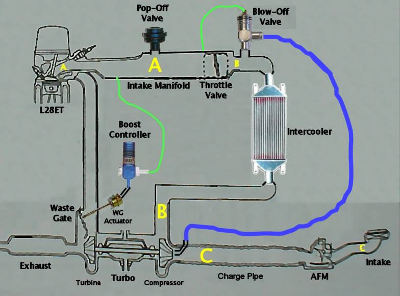 Wiring Diagram For Harley Air Ride Installing A Blow Off Valve Zdriver Com