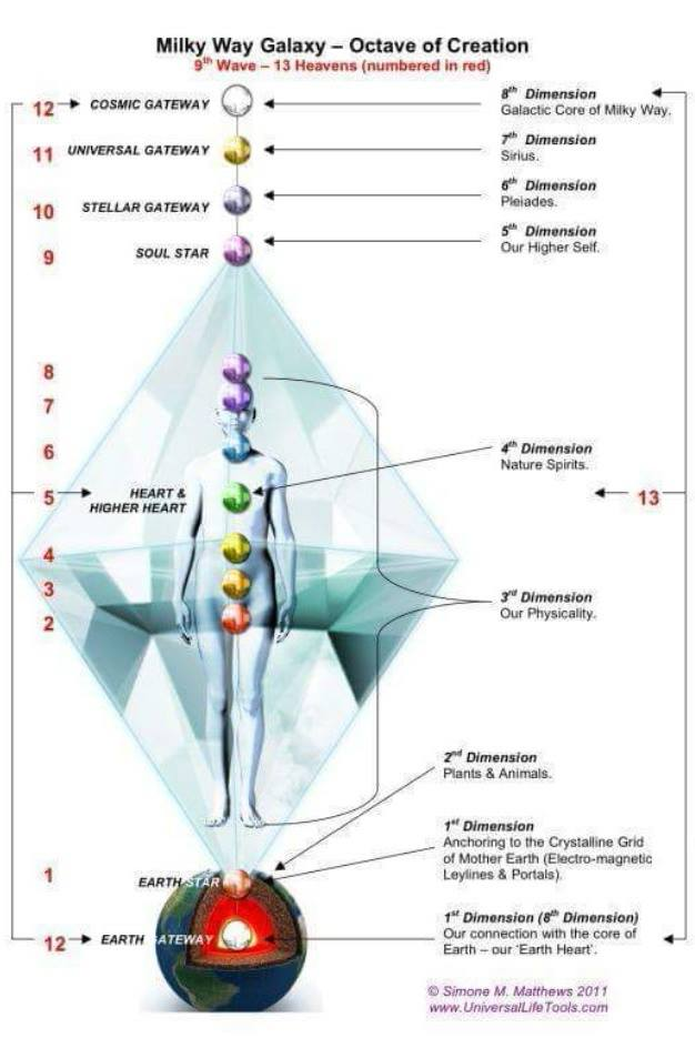 Dimensi Kesadaran (1 – 12)