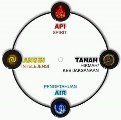 4 unsur alam yg ada pd diri manusia  http