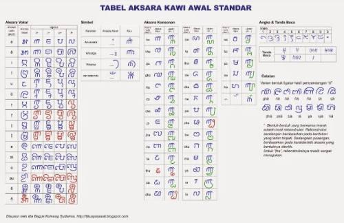 Tabel Aksara Kawi Awal Standar. …