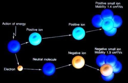 Apa Itu Ion Positif & Ion Negatif ? …