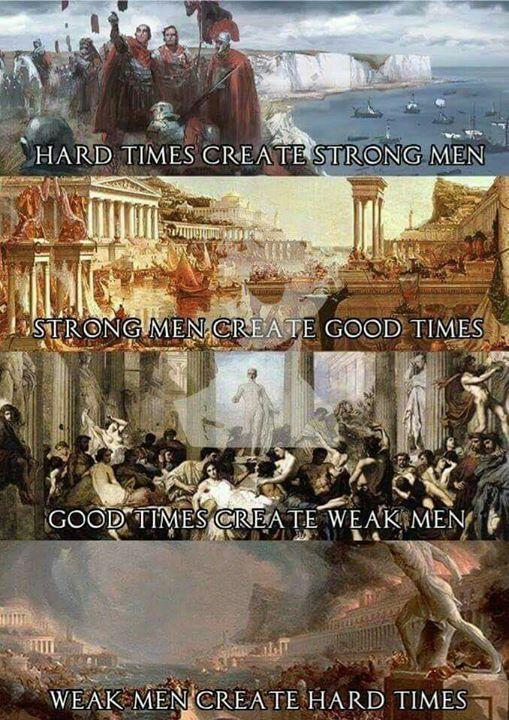 Siklus jatuh bangunnya peradaban; …
