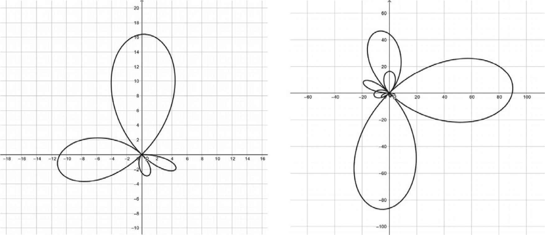 Chebyshev Polynomials, Rhodonea Curves and Pseudo