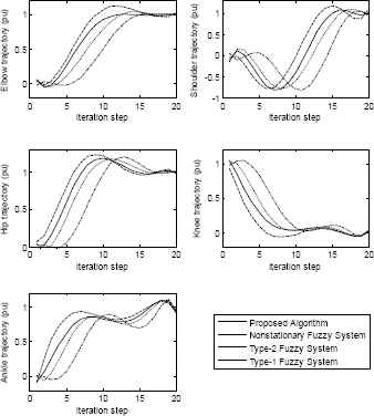 An Improved Nonstationary Fuzzy System Approach versus