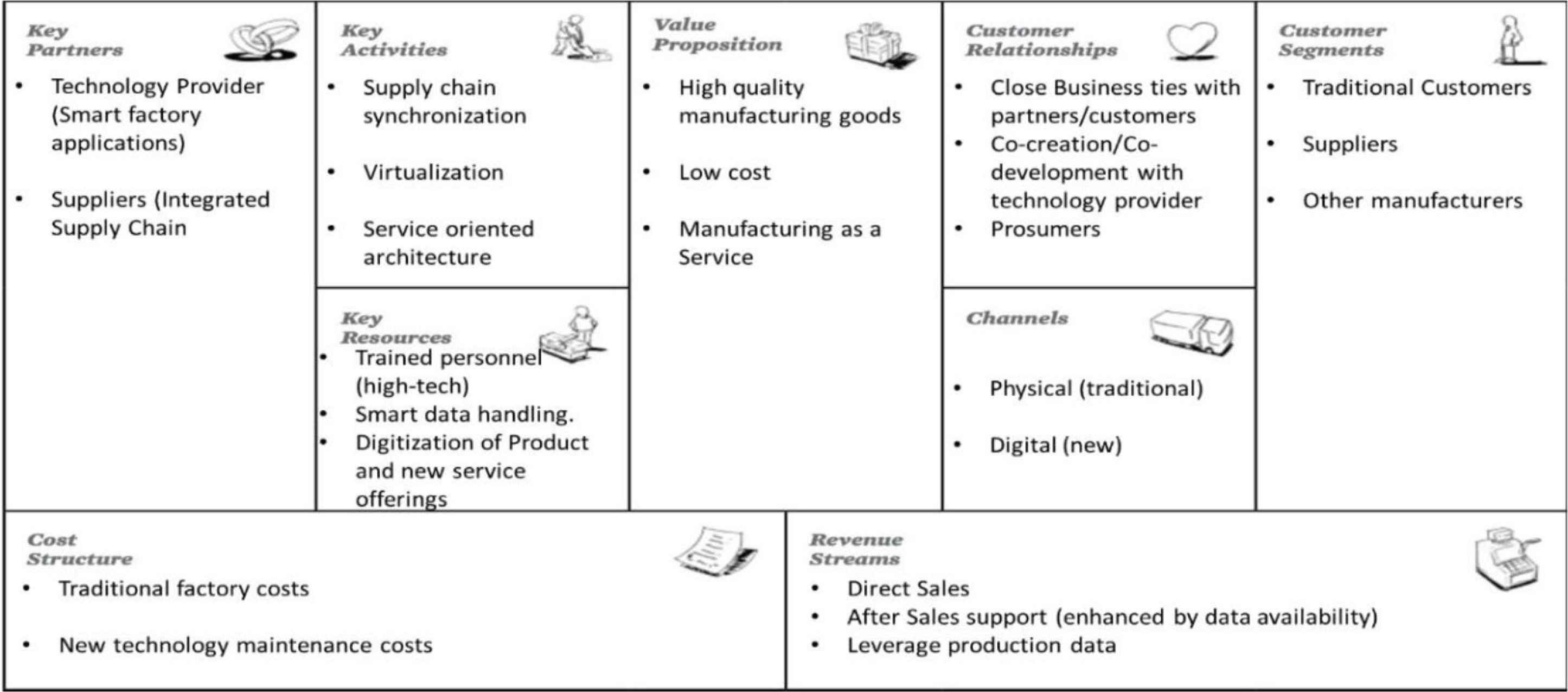business model generation for industry
