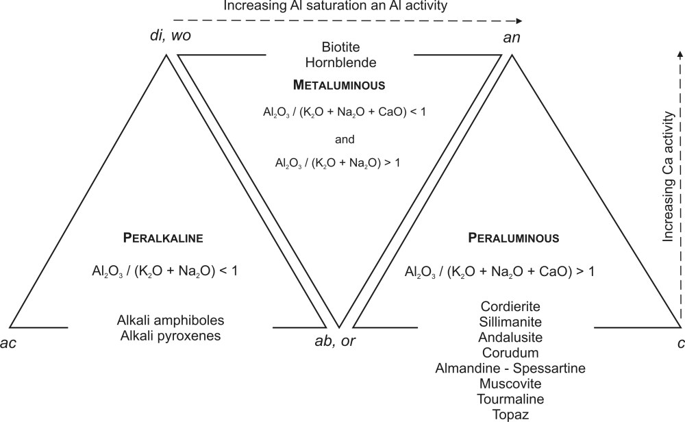 medium resolution of fig 4 classification of felsic rocks based on the degree of al2o3 saturation apices of the triangles are molecular ratios of normative minerals