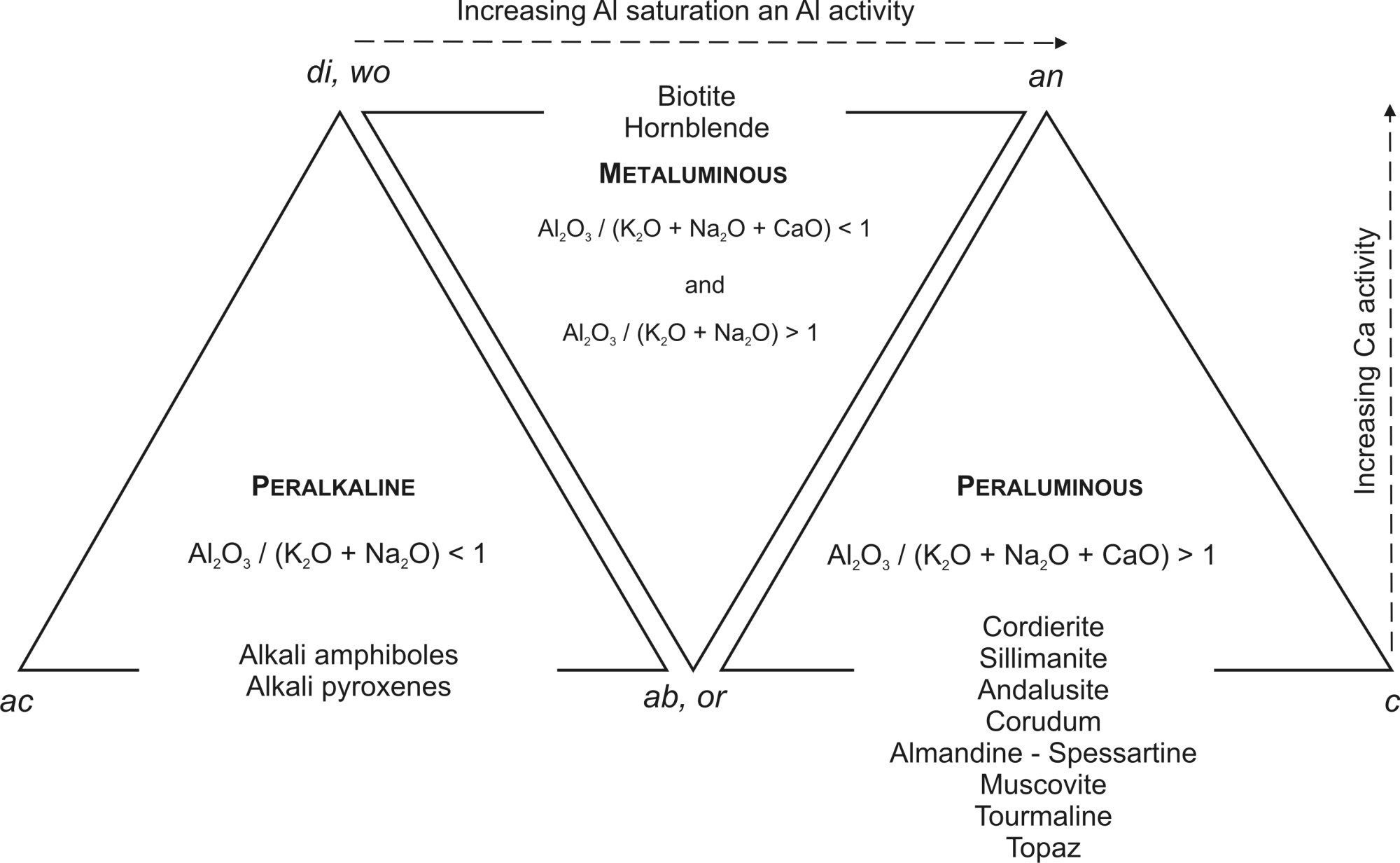 hight resolution of fig 4 classification of felsic rocks based on the degree of al2o3 saturation apices of the triangles are molecular ratios of normative minerals
