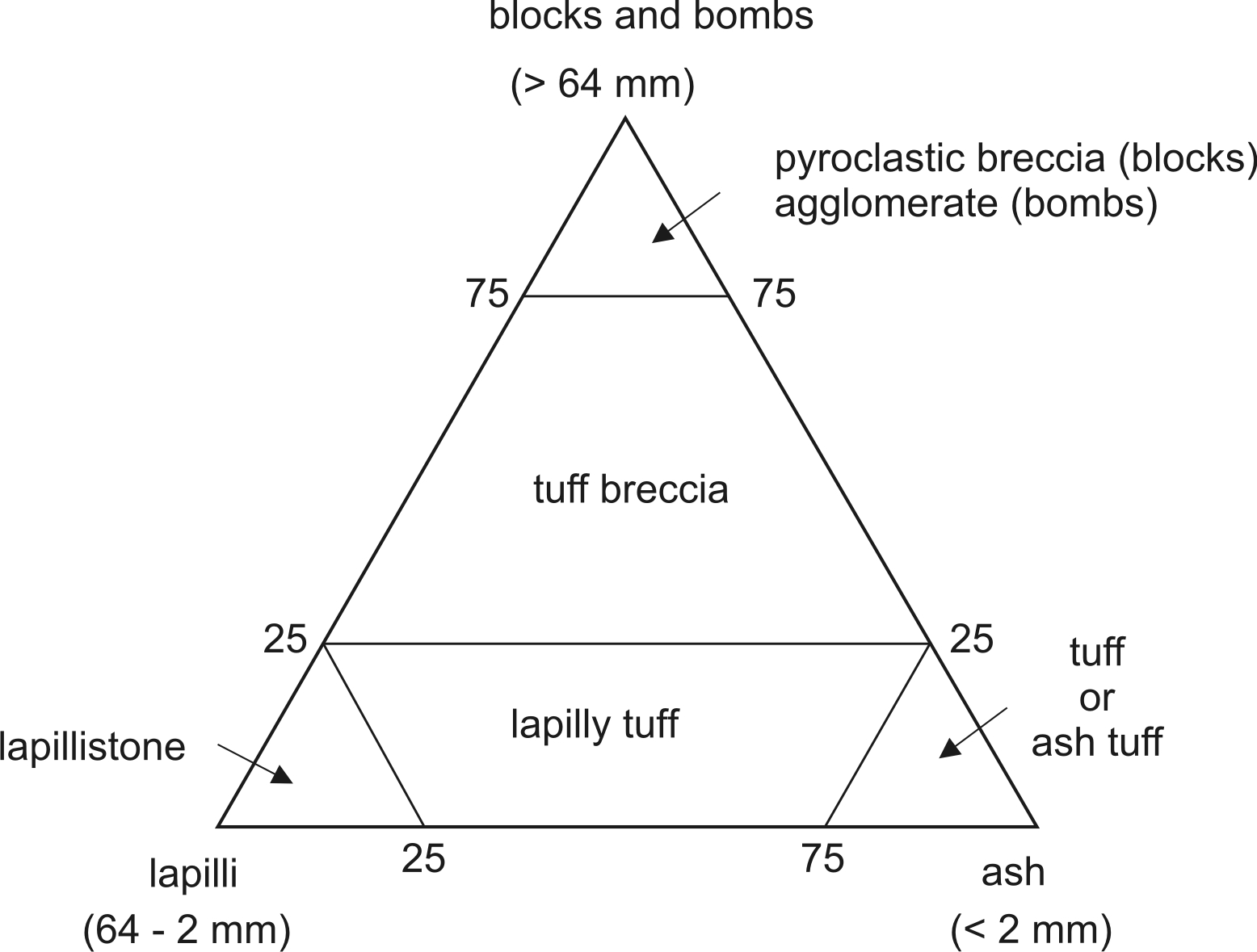 hight resolution of polymodal classification of pyroclastic volcanoclastic rocks based on proportional abundance of pyroclasts of different sizes after fisher 1966