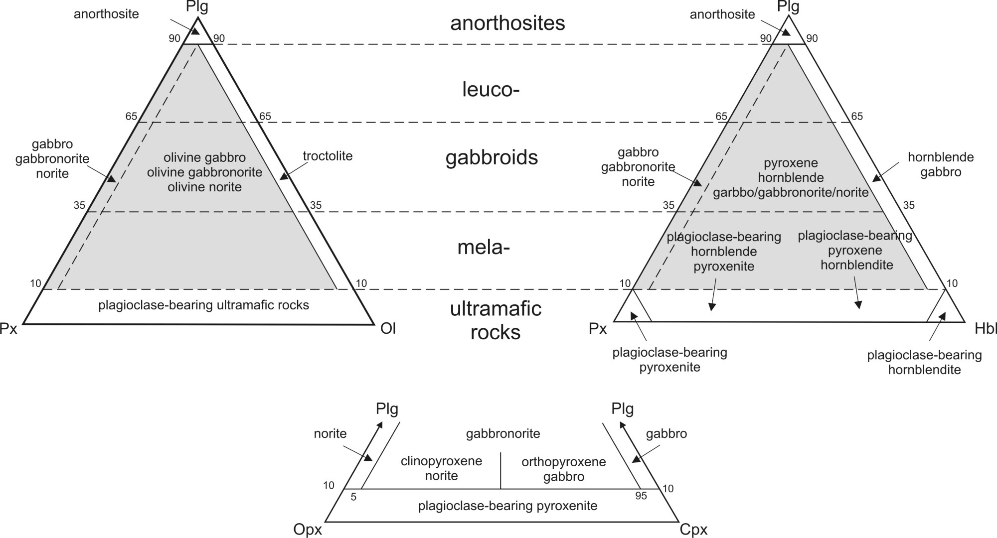 hight resolution of modal classification of gabbroid rocks based on plagioclase plg pyroxene px olivine ol orthopyroxene opx clinopyroxene cpx and hornblende