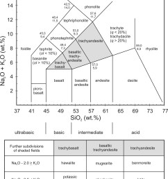 chemical classification of volcanic rocks based on the total alkali content na2o k2o in wt and sio2 lebas et al 1986 1992  [ 1864 x 2192 Pixel ]