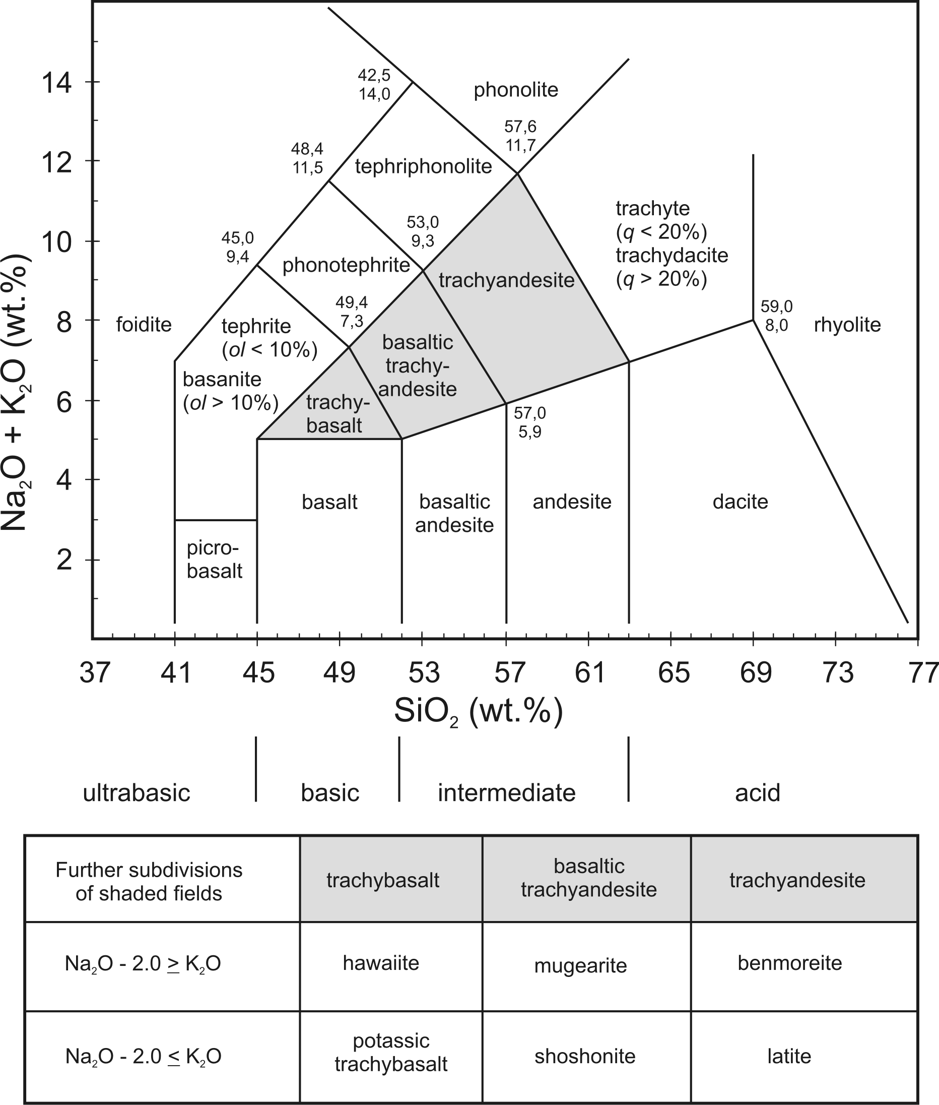 hight resolution of chemical classification of volcanic rocks based on the total alkali content na2o k2o in wt and sio2 lebas et al 1986 1992