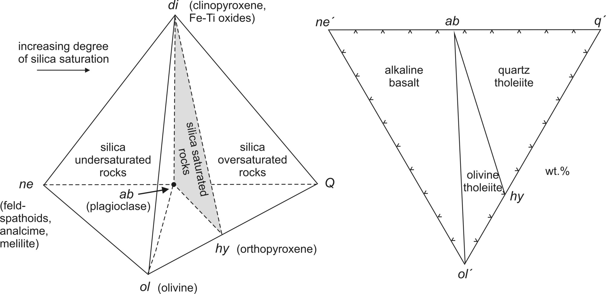 hight resolution of classification of basaltic rocks according to sio2 saturation degree left basalt tetrahedron yoder and tilley 1962 with basaltic rocks having various