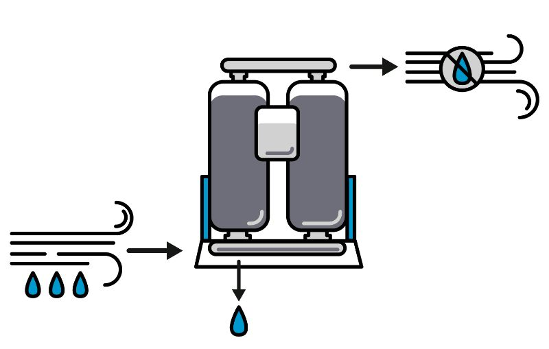 Drying Compressed Air Using Absorption and Adsorption
