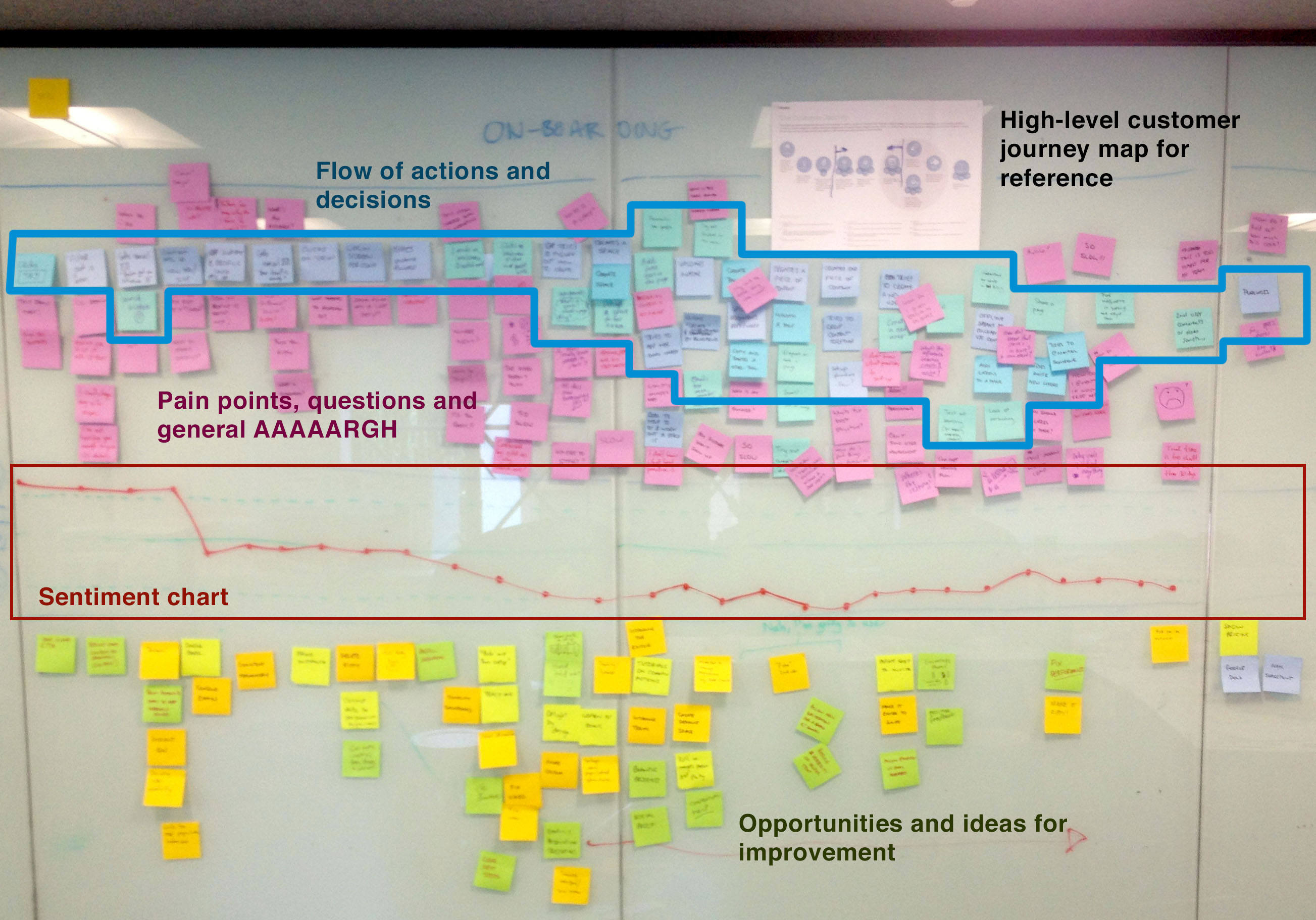 How to do user journey mapping  Atlassian Team Playbook