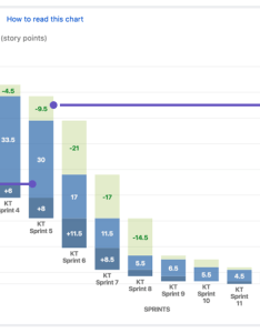 Understanding the epic burndown chart also learn charts with jira software atlassian rh