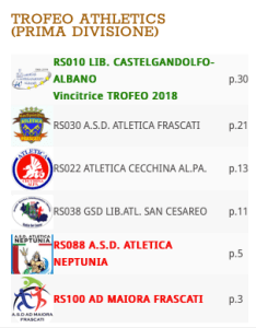 ASD Atletica Frascati seconda classificata al Trofeo Autunnale 2018