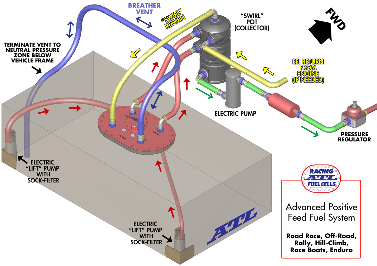 hight resolution of advanced positive feed fuel system diagram click diagram to enlarge
