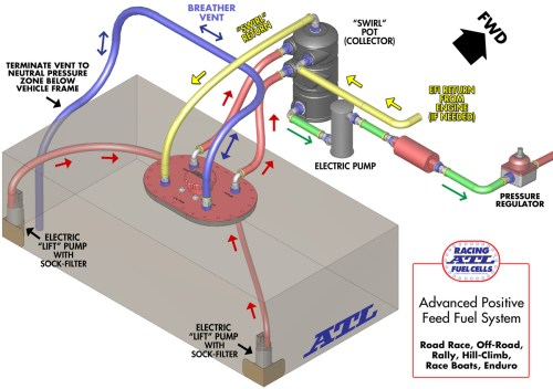 small resolution of advanced positive feed fuel system diagram click diagram to enlarge
