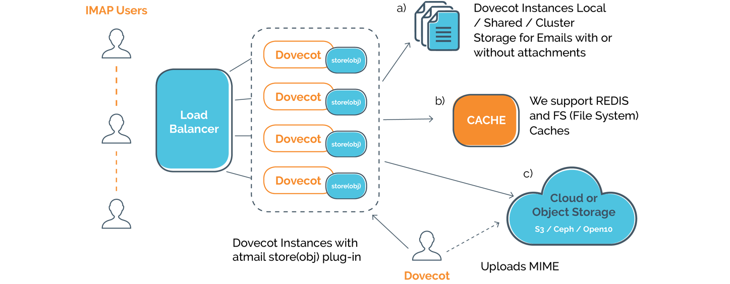 How object storage works and dovecot plugin with cloud storage - object storage plug-in - store(obj) - atmail