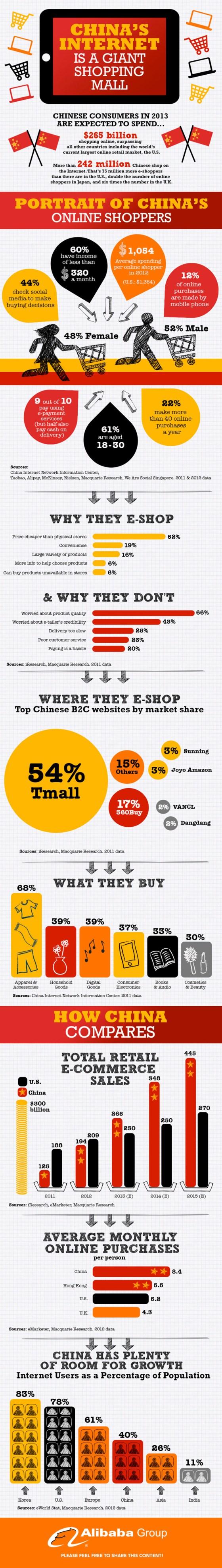 infographic-alibaba-ecommerce
