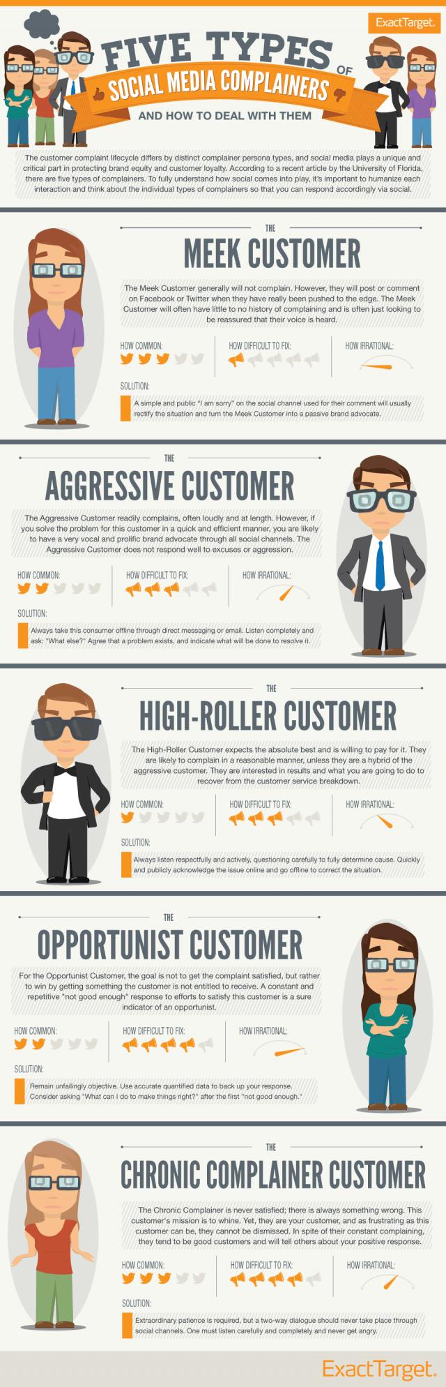social_customer_service_infografica Atman Agenzia Digitale