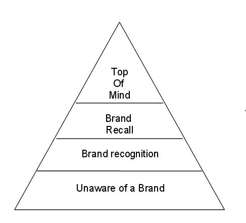 piramide_della_brand_awareness_Aaker