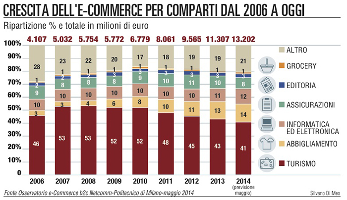 dati e-commerce