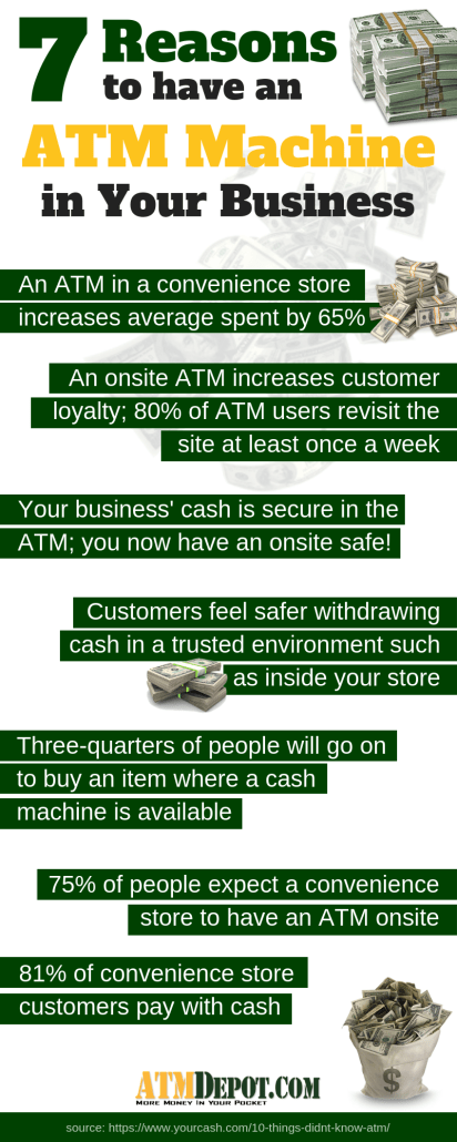 7 Reasons to Have an ATM in Your Business - Free ATM Placement