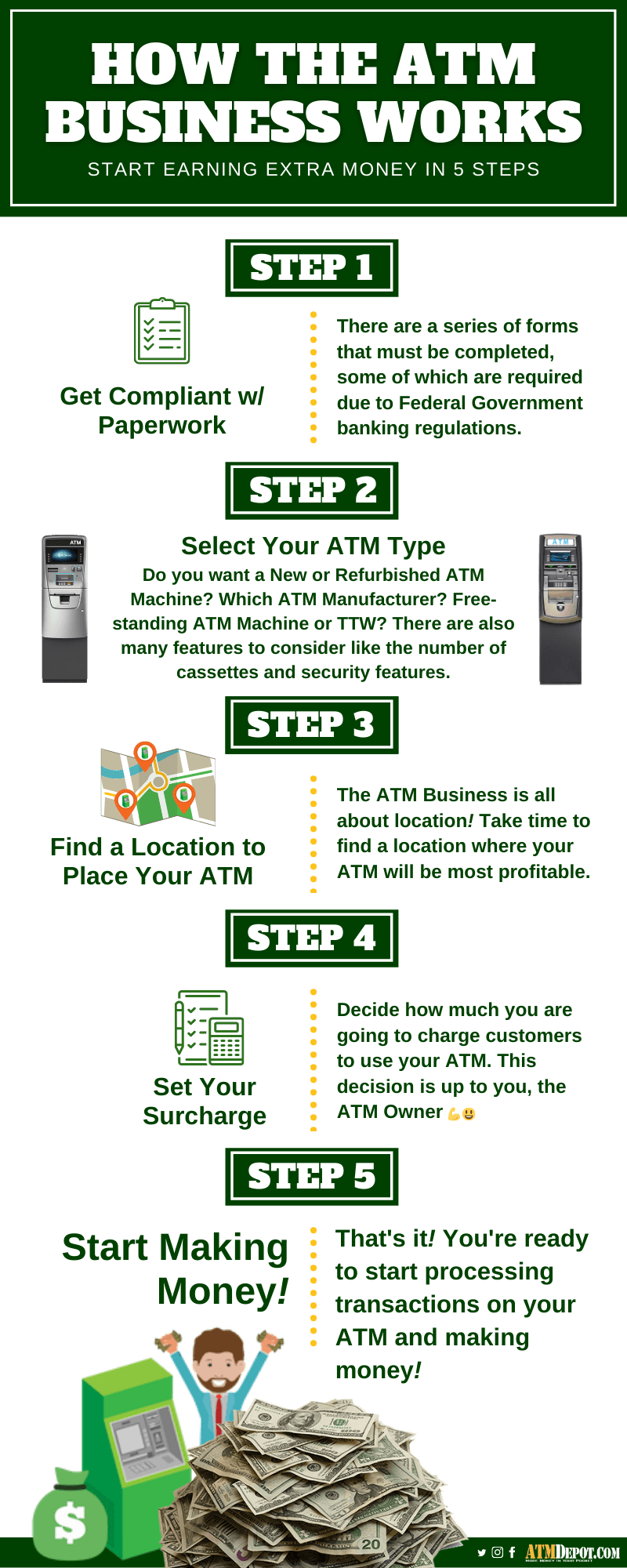 How to Start an ATM Business