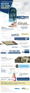 ATM Skimming - Modern-Day Bank Robbery [infographic]